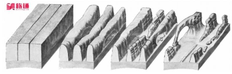 《拱门形成的原因》