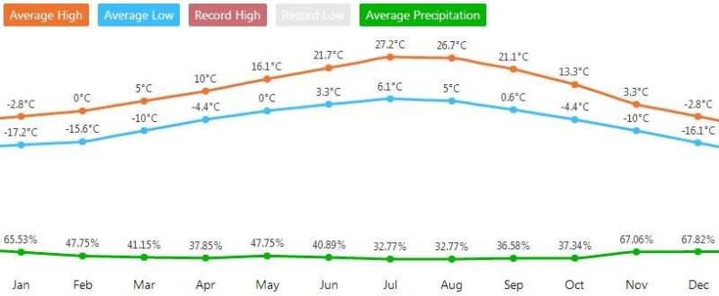 《大提顿国家公园的天气》