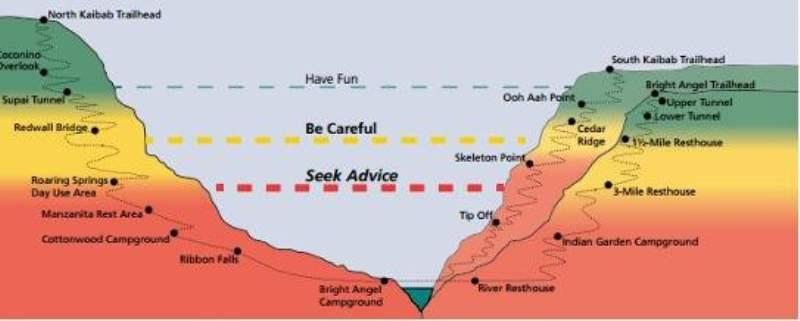 《关于徒步穿越大峡谷》