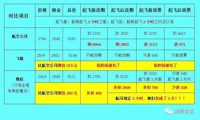 《中国和美国,哪个国家机票卖的更便宜?》